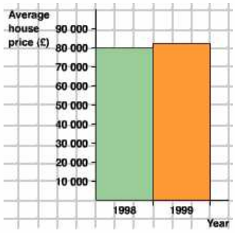 Statistics coursework-house prices (graph help)!?