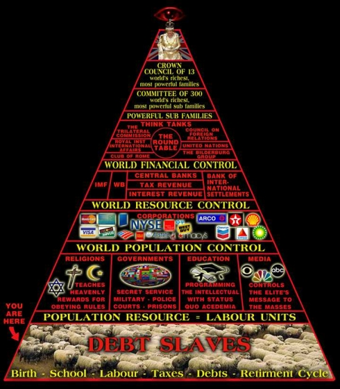 Pyramid of world control